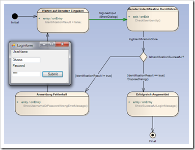 how to create composite state machine in ea