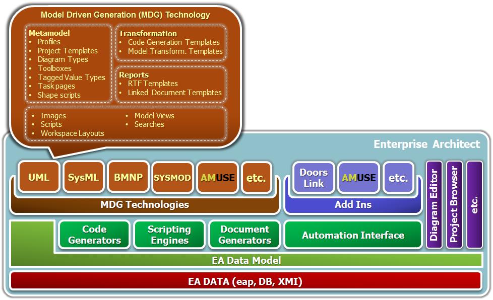 Layer-Architecture of Enterprise Architect | LieberLieber Software ...