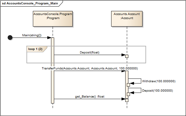 tutorial   nunit and sequence diagram recording in enterprise    so still not perfect  but one can clearly see that a lot happened and that enterprise architect has been and will be improved in this area